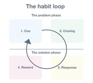 image of a habit loop - 1. cue, 2. craving, 3. response, 4. reward.
